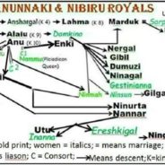 Anunnak Genealogy Update: THE RAUNCHY, INCESTUOUS ROYALS FROM NIBIRU